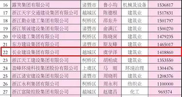 喜讯 │ 2019绍兴民营企业100强发布 威廉希尔app建设集团位列榜单第22位